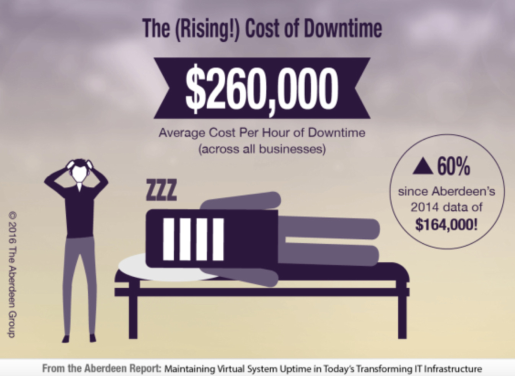 furnace downtime cost, manufacturing downtime